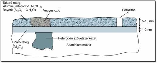 Bevont elektródás alumínium hegesztés